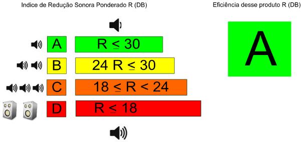 capacidade de isolamento acustico do PVC